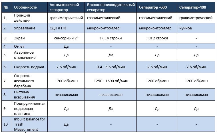 сепараторы характеристики